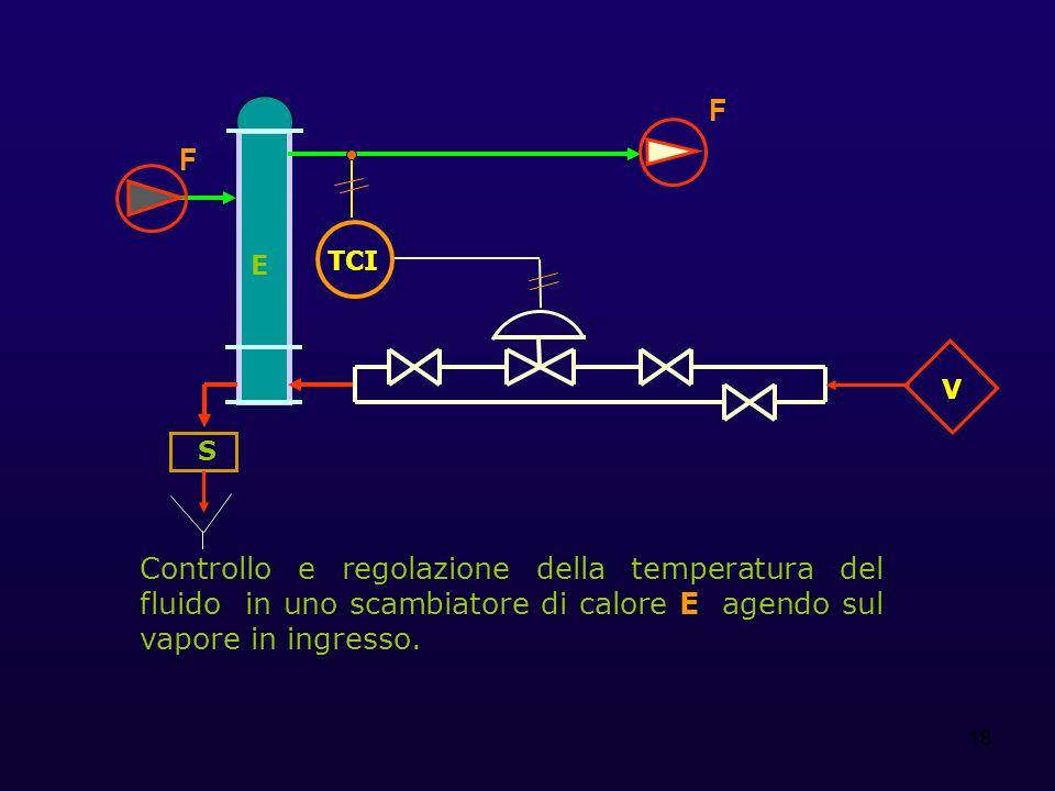18 E S Controllo e regolazione della temperatura del fluido in uno scambiatore di calore E agendo sul vapore in ingresso. TCI V F F