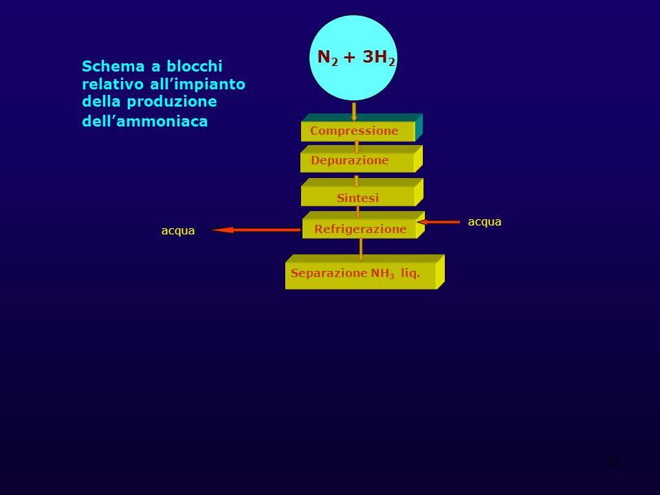 23 Schema a blocchi relativo allimpianto della produzione dellammoniaca N 2 + 3H 2 Compressione Sintesi Refrigerazione Separazione NH 3 liq. Depurazio
