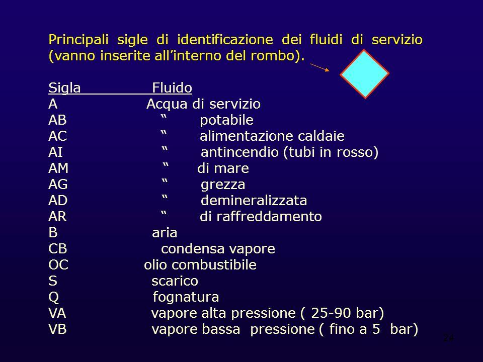 24 Principali sigle di identificazione dei fluidi di servizio (vanno inserite allinterno del rombo). Sigla Fluido A Acqua di servizio AB potabile AC a