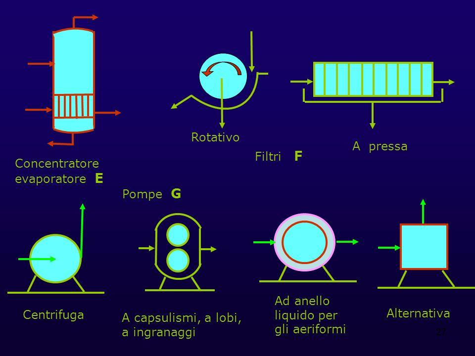 27 Concentratore evaporatore E Filtri F Rotativo A pressa Pompe G Centrifuga A capsulismi, a lobi, a ingranaggi Ad anello liquido per gli aeriformi Al