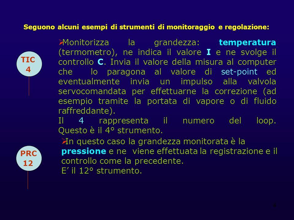 4 Seguono alcuni esempi di strumenti di monitoraggio e regolazione: TIC 4 Monitorizza la grandezza: temperatura (termometro), ne indica il valore I e