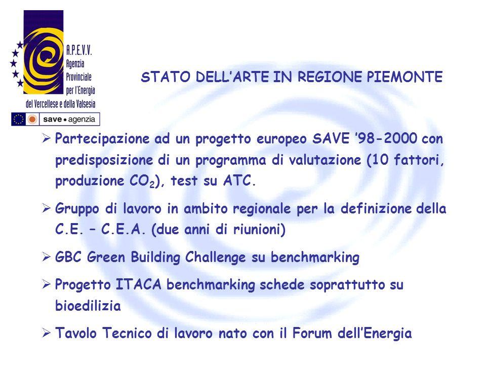 STATO DELLARTE IN REGIONE PIEMONTE Partecipazione ad un progetto europeo SAVE 98-2000 con predisposizione di un programma di valutazione (10 fattori,