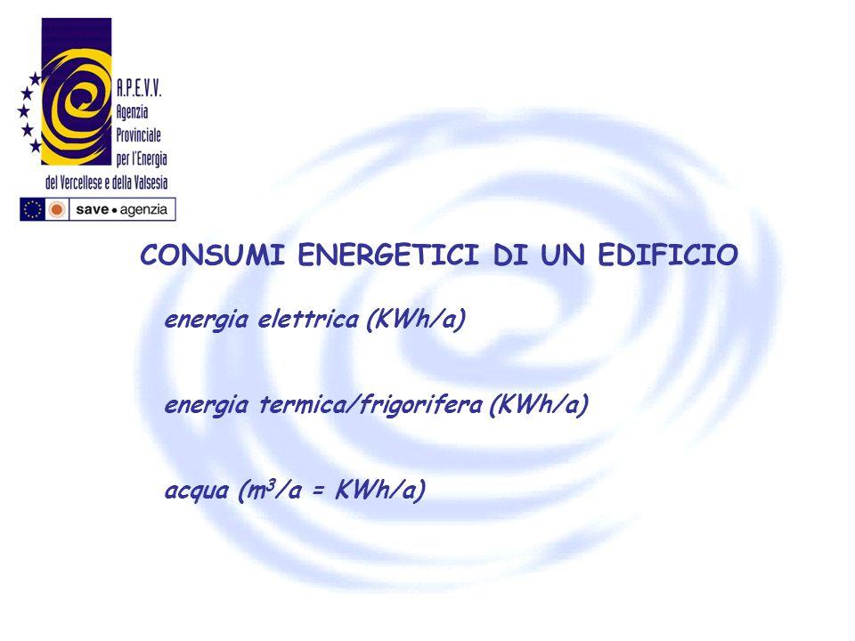 CONSUMI ENERGETICI DI UN EDIFICIO energia elettrica (KWh/a) energia termica/frigorifera (KWh/a) acqua (m 3 /a = KWh/a)