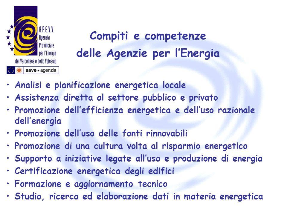 Compiti e competenze delle Agenzie per lEnergia Analisi e pianificazione energetica locale Assistenza diretta al settore pubblico e privato Promozione