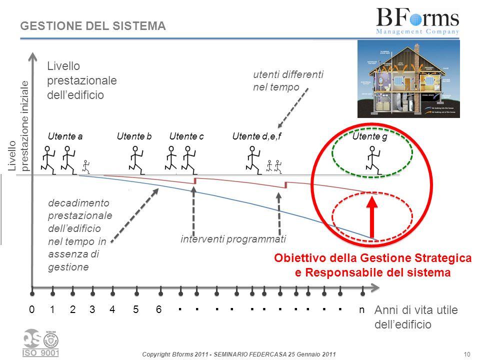 Copyright Bforms 2011 - SEMINARIO FEDERCASA 25 Gennaio 2011 10 GESTIONE DEL SISTEMA Livello prestazionale delledificio Anni di vita utile delledificio 123456...