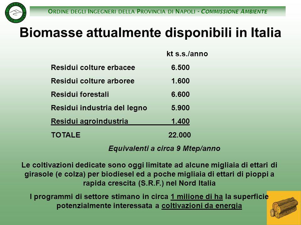 O RDINE DEGLI I NGEGNERI DELLA P ROVINCIA DI N APOLI - C OMMISSIONE A MBIENTE kt s.s./anno Residui colture erbacee6.500 Residui colture arboree1.600 R