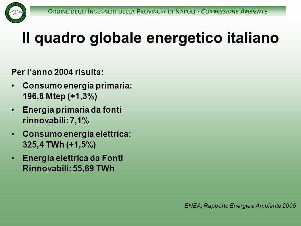O RDINE DEGLI I NGEGNERI DELLA P ROVINCIA DI N APOLI - C OMMISSIONE A MBIENTE Il quadro globale energetico italiano Per lanno 2004 risulta: Consumo en