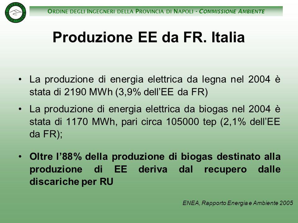 O RDINE DEGLI I NGEGNERI DELLA P ROVINCIA DI N APOLI - C OMMISSIONE A MBIENTE La produzione di energia elettrica da legna nel 2004 è stata di 2190 MWh