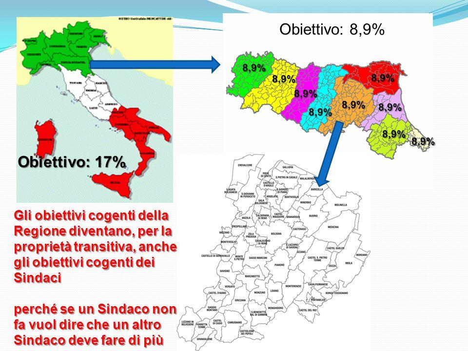 Obiettivo: 8,9% 8,9% 8,9% 8,9% 8,9% 8,9% 8,9% 8,9% 8,9% 8,9% Gli obiettivi cogenti della Regione diventano, per la proprietà transitiva, anche gli obiettivi cogenti dei Sindaci perché se un Sindaco non fa vuol dire che un altro Sindaco deve fare di più Obiettivo: 17%