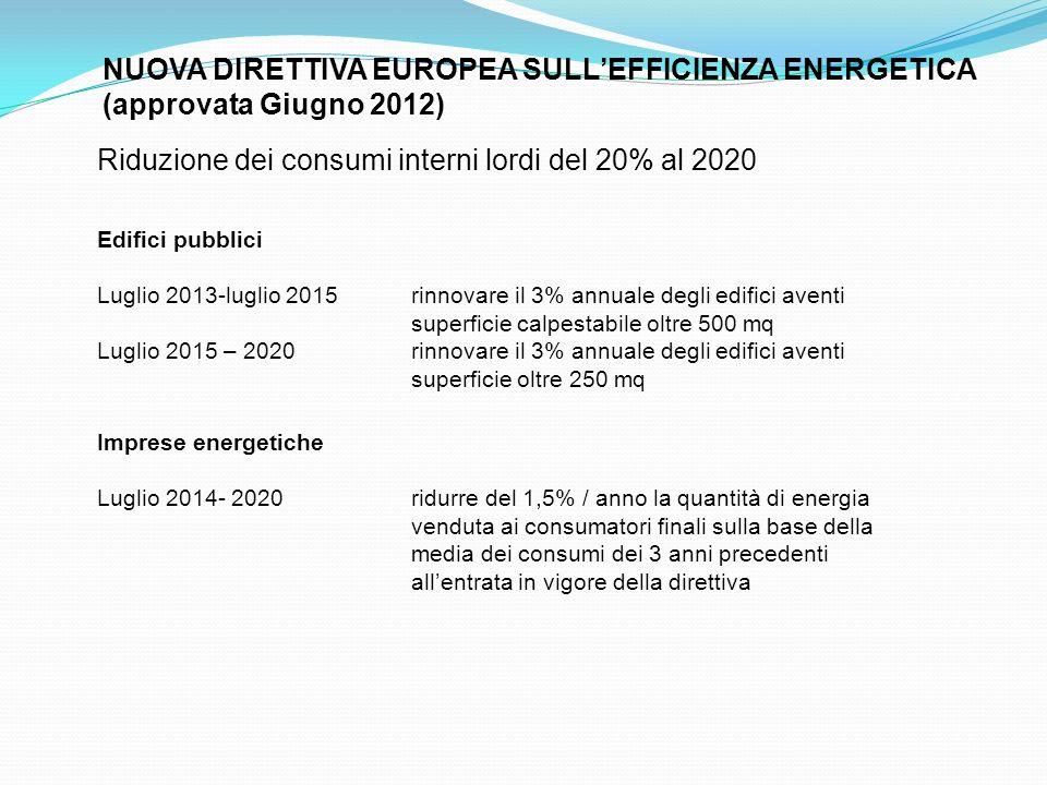 NUOVA DIRETTIVA EUROPEA SULLEFFICIENZA ENERGETICA (approvata Giugno 2012) Riduzione dei consumi interni lordi del 20% al 2020 Edifici pubblici Luglio 2013-luglio 2015rinnovare il 3% annuale degli edifici aventi superficie calpestabile oltre 500 mq Luglio 2015 – 2020rinnovare il 3% annuale degli edifici aventi superficie oltre 250 mq Imprese energetiche Luglio 2014- 2020ridurre del 1,5% / anno la quantità di energia venduta ai consumatori finali sulla base della media dei consumi dei 3 anni precedenti allentrata in vigore della direttiva