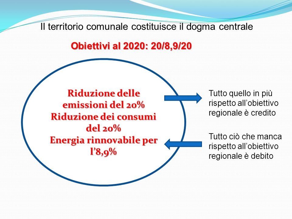 Riduzione delle emissioni del 20% Riduzione dei consumi del 20% Energia rinnovabile per l8,9% Il territorio comunale costituisce il dogma centrale Tutto quello in più rispetto allobiettivo regionale è credito Tutto ciò che manca rispetto allobiettivo regionale è debito Obiettivi al 2020: 20/8,9/20