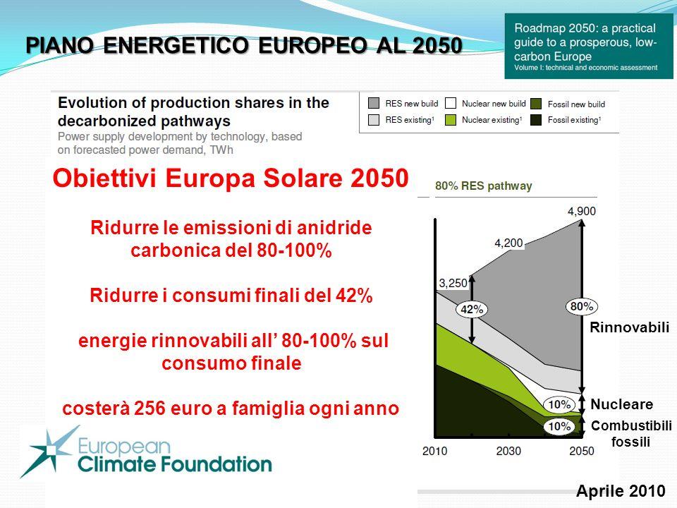 Obiettivi Europa Solare 2050 Ridurre le emissioni di anidride carbonica del 80-100% Ridurre i consumi finali del 42% energie rinnovabili all 80-100% sul consumo finale costerà 256 euro a famiglia ogni anno Rinnovabili Nucleare Combustibili fossili PIANO ENERGETICO EUROPEO AL 2050 Aprile 2010