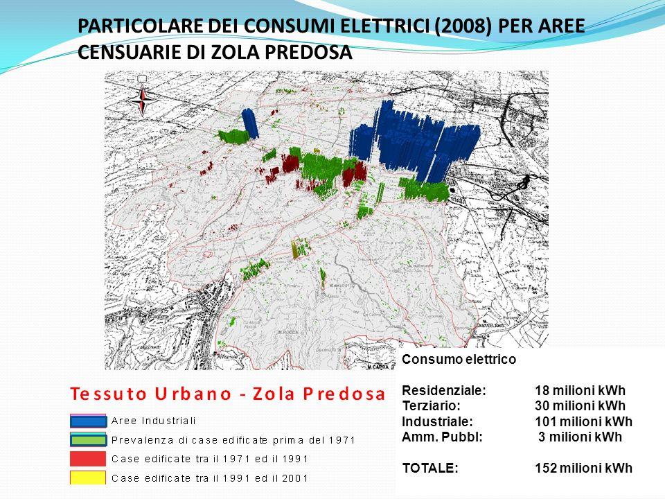 PARTICOLARE DEI CONSUMI ELETTRICI (2008) PER AREE CENSUARIE DI ZOLA PREDOSA Consumo elettrico Residenziale: 18 milioni kWh Terziario: 30 milioni kWh Industriale: 101 milioni kWh Amm.
