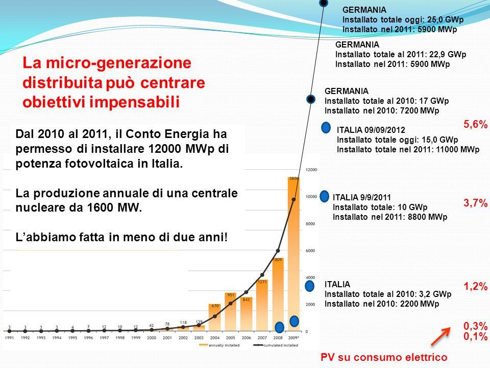 GERMANIA Installato totale al 2010: 17 GWp Installato nel 2010: 7200 MWp ITALIA Installato totale al 2010: 3,2 GWp Installato nel 2010: 2200 MWp ITALIA 9/9/2011 Installato totale: 10 GWp Installato nel 2011: 8800 MWp GERMANIA Installato totale al 2011: 22,9 GWp Installato nel 2011: 5900 MWp 0,1% 0,3% 1,2% 3,7% PV su consumo elettrico La micro-generazione distribuita può centrare obiettivi impensabili Dal 2010 al 2011, il Conto Energia ha permesso di installare 12000 MWp di potenza fotovoltaica in Italia.