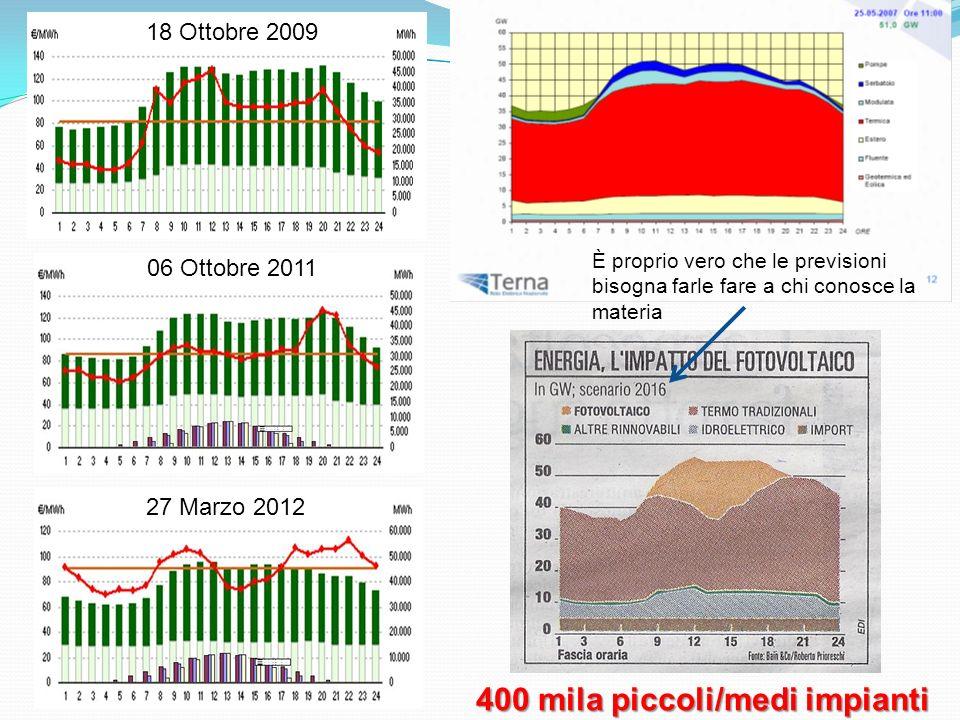 18 Ottobre 2009 06 Ottobre 2011 27 Marzo 2012 È proprio vero che le previsioni bisogna farle fare a chi conosce la materia 400 mila piccoli/medi impianti