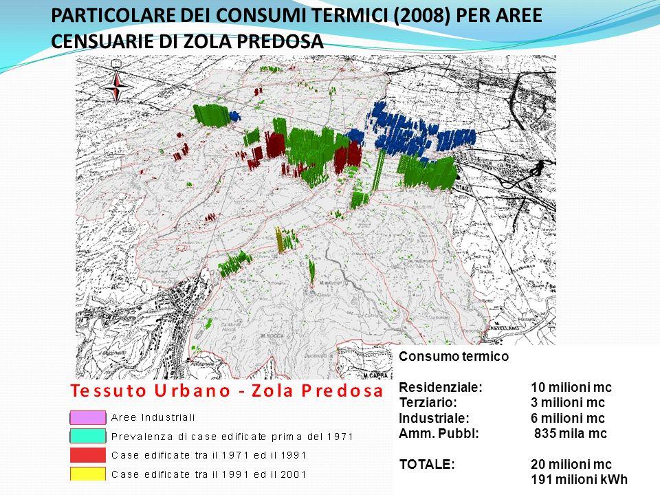 PARTICOLARE DEI CONSUMI TERMICI (2008) PER AREE CENSUARIE DI ZOLA PREDOSA Consumo termico Residenziale: 10 milioni mc Terziario: 3 milioni mc Industriale: 6 milioni mc Amm.