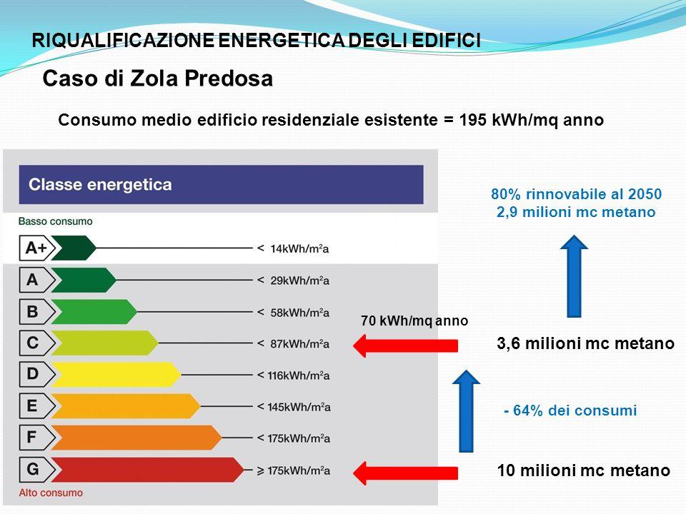 RIQUALIFICAZIONE ENERGETICA DEGLI EDIFICI Caso di Zola Predosa Consumo medio edificio residenziale esistente = 195 kWh/mq anno 10 milioni mc metano 3,6 milioni mc metano 70 kWh/mq anno - 64% dei consumi 80% rinnovabile al 2050 2,9 milioni mc metano