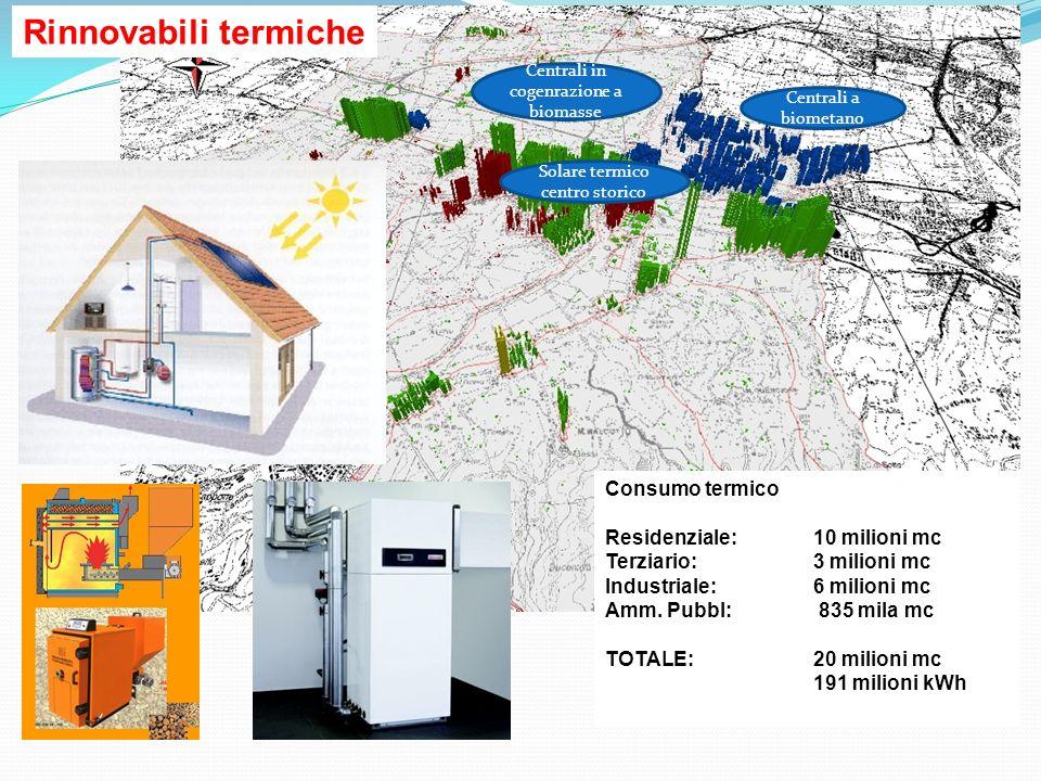 Rinnovabili termiche Consumo termico Residenziale: 10 milioni mc Terziario: 3 milioni mc Industriale: 6 milioni mc Amm.