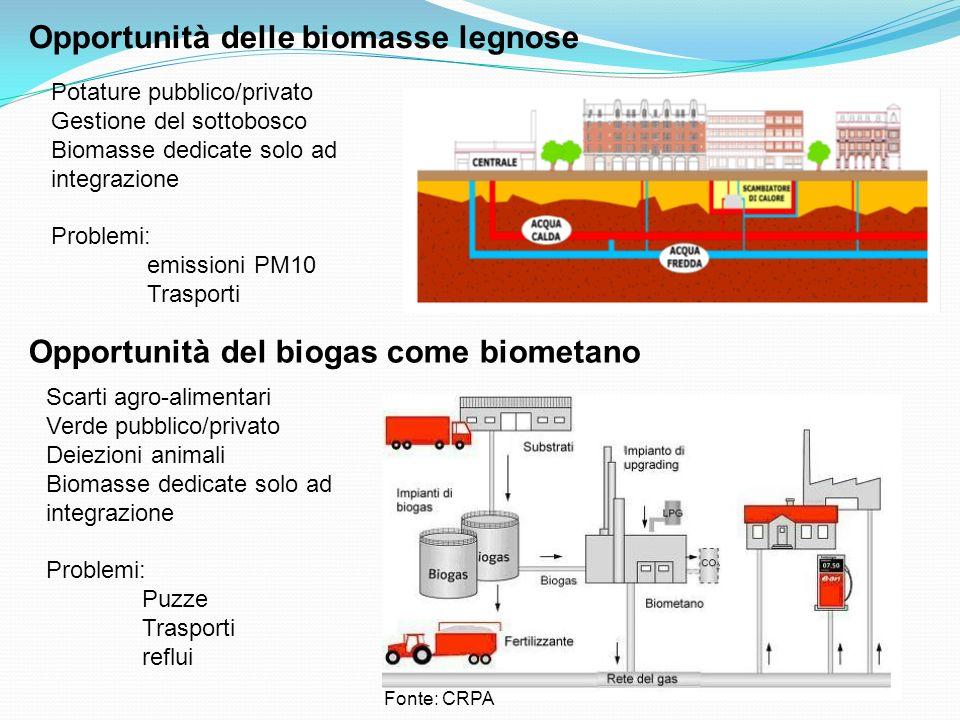 Fonte: CRPA Opportunità del biogas come biometano Scarti agro-alimentari Verde pubblico/privato Deiezioni animali Biomasse dedicate solo ad integrazione Problemi: Puzze Trasporti reflui Opportunità delle biomasse legnose Potature pubblico/privato Gestione del sottobosco Biomasse dedicate solo ad integrazione Problemi: emissioni PM10 Trasporti