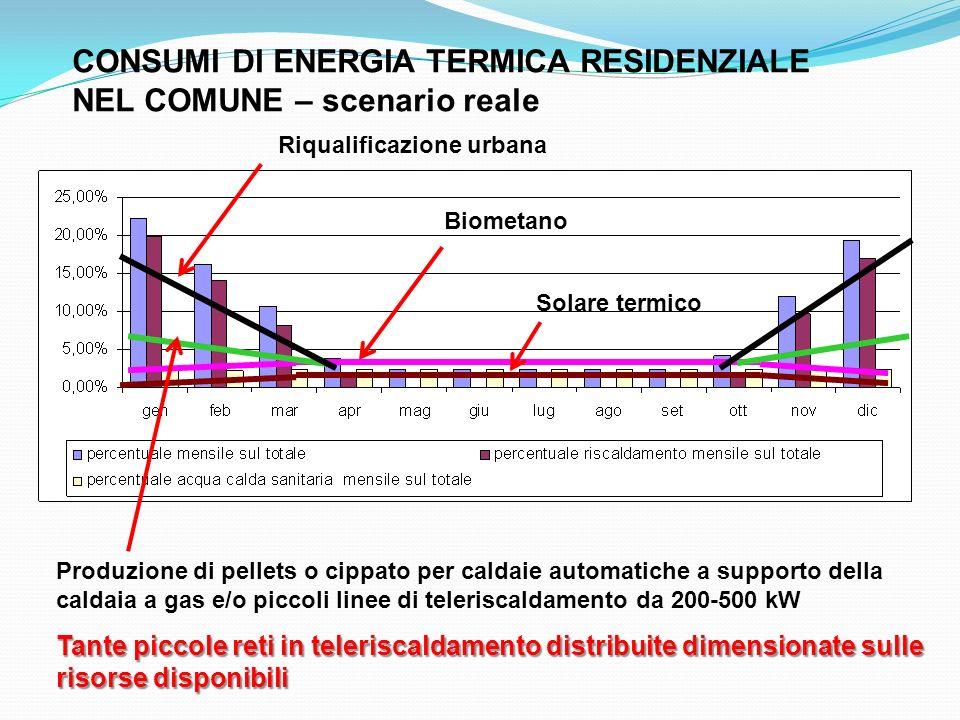 CONSUMI DI ENERGIA TERMICA RESIDENZIALE NEL COMUNE – scenario reale Produzione di pellets o cippato per caldaie automatiche a supporto della caldaia a