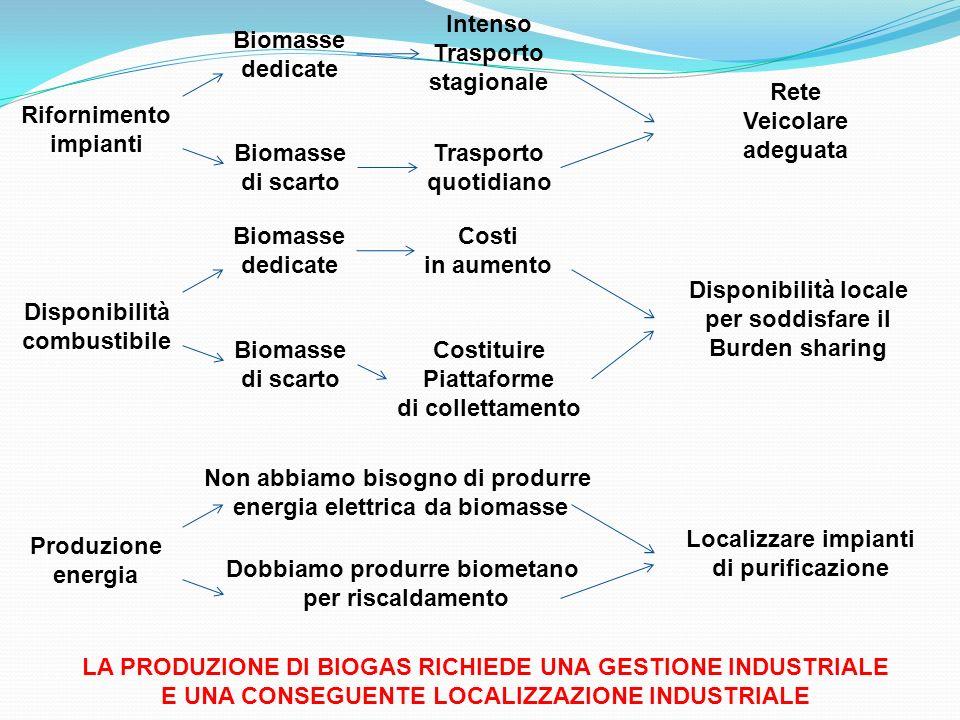 Rifornimento impianti Biomasse dedicate Intenso Trasporto stagionale Biomasse di scarto Trasporto quotidiano Rete Veicolare adeguata Disponibilità combustibile Biomasse dedicate Costi in aumento Biomasse di scarto Costituire Piattaforme di collettamento Disponibilità locale per soddisfare il Burden sharing Produzione energia Non abbiamo bisogno di produrre energia elettrica da biomasse Dobbiamo produrre biometano per riscaldamento Localizzare impianti di purificazione LA PRODUZIONE DI BIOGAS RICHIEDE UNA GESTIONE INDUSTRIALE E UNA CONSEGUENTE LOCALIZZAZIONE INDUSTRIALE