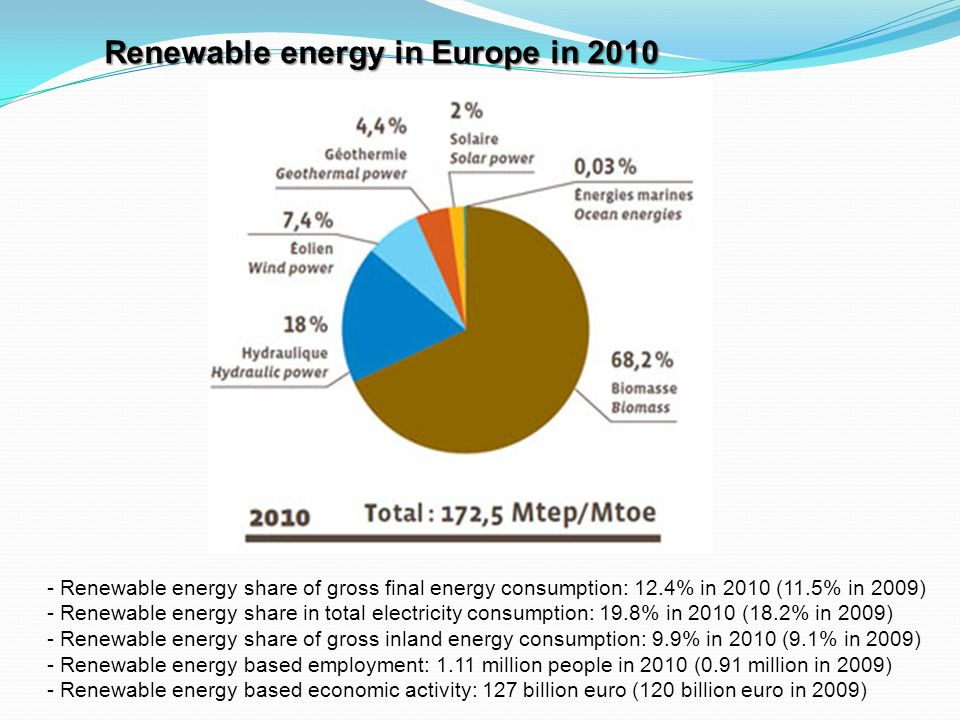 - Renewable energy share of gross final energy consumption: 12.4% in 2010 (11.5% in 2009) - Renewable energy share in total electricity consumption: 1