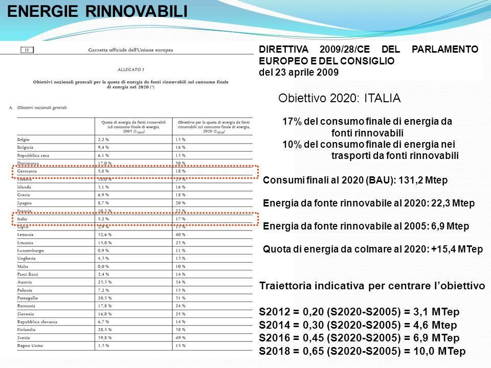 17% del consumo finale di energia da fonti rinnovabili 10% del consumo finale di energia nei trasporti da fonti rinnovabili Obiettivo 2020: ITALIA Consumi finali al 2020 (BAU): 131,2 Mtep Energia da fonte rinnovabile al 2020: 22,3 Mtep Energia da fonte rinnovabile al 2005: 6,9 Mtep Quota di energia da colmare al 2020: +15,4 MTep Traiettoria indicativa per centrare lobiettivo S2012 = 0,20 (S2020-S2005) = 3,1 MTep S2014 = 0,30 (S2020-S2005) = 4,6 Mtep S2016 = 0,45 (S2020-S2005) = 6,9 MTep S2018 = 0,65 (S2020-S2005) = 10,0 MTep DIRETTIVA 2009/28/CE DEL PARLAMENTO EUROPEO E DEL CONSIGLIO del 23 aprile 2009 ENERGIE RINNOVABILI