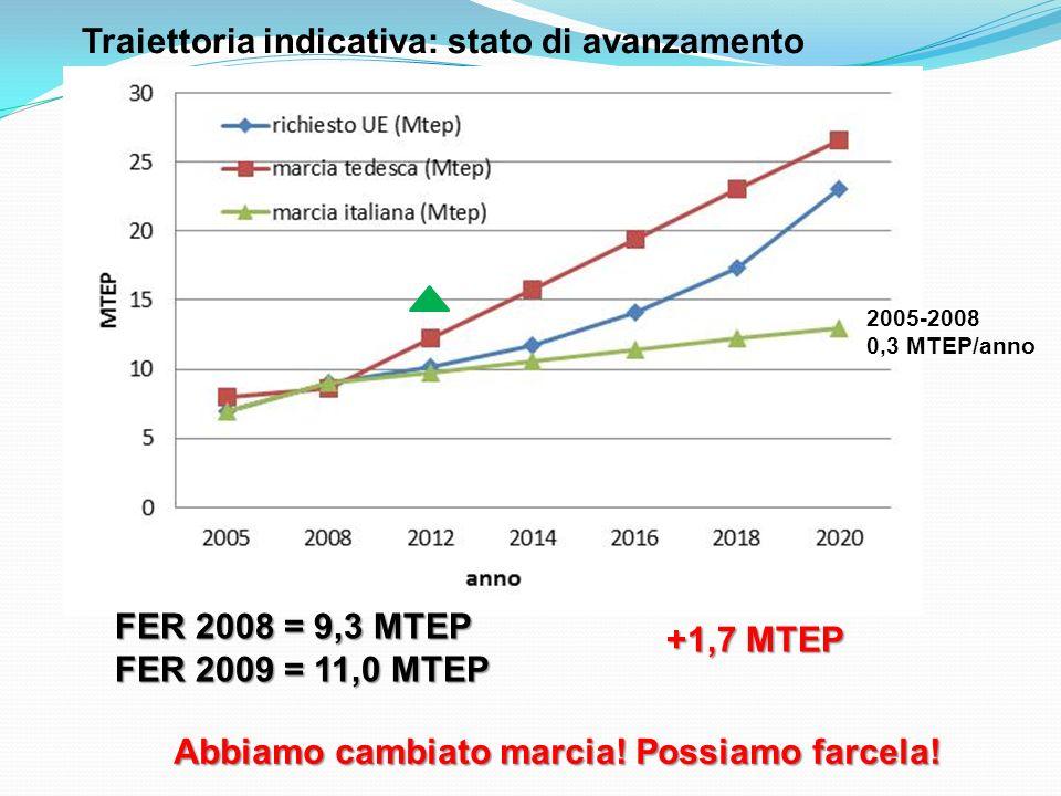Traiettoria indicativa: stato di avanzamento FER 2008 = 9,3 MTEP FER 2009 = 11,0 MTEP +1,7 MTEP Abbiamo cambiato marcia! Possiamo farcela! 2005-2008 0