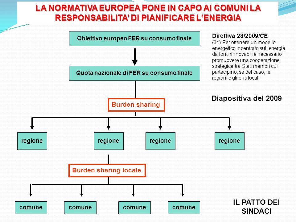 Quota nazionale di FER su consumo finale Obiettivo europeo FER su consumo finale Direttiva 28/2009/CE (34) Per ottenere un modello energetico incentra