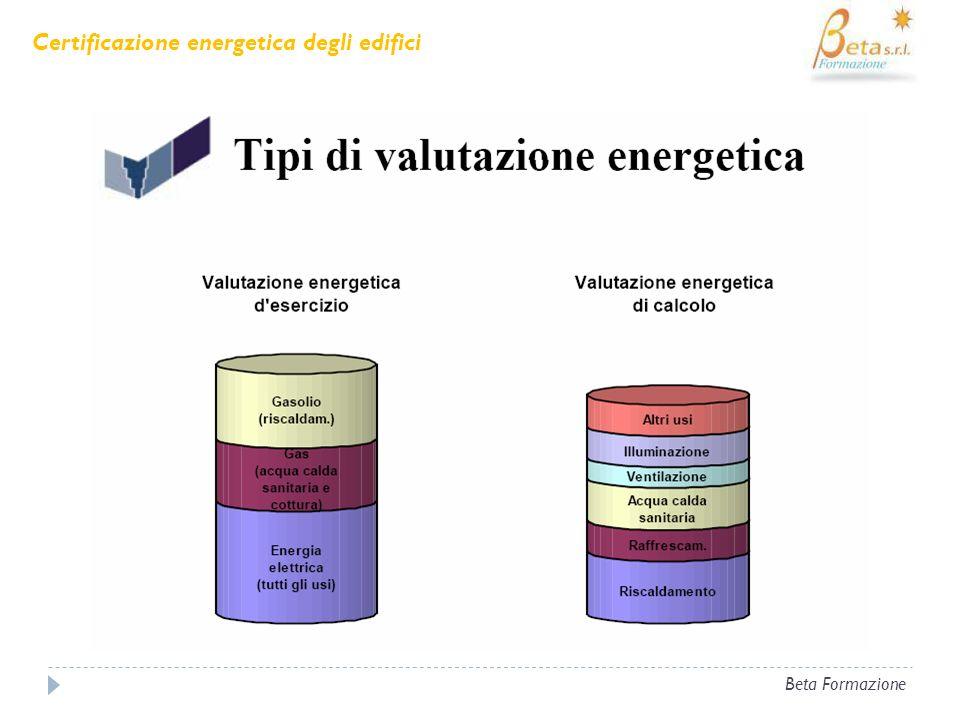 Beta Formazione CARATTERISTICHE PRINCIPALI Certificazione energetica degli edifici