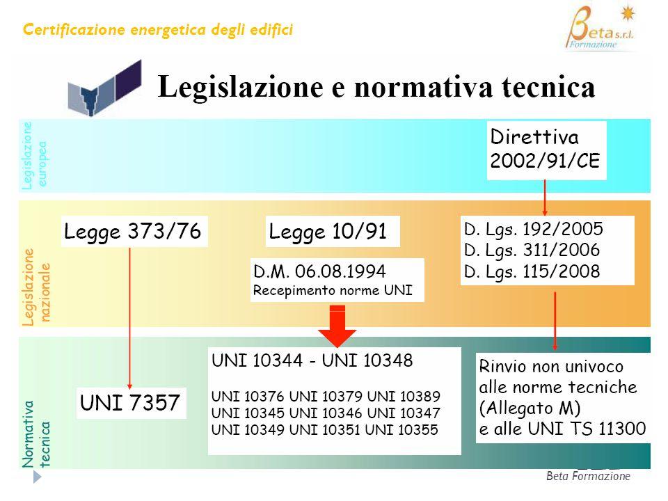 UNI/TS 11300–1: Parametri dinamici Beta Formazione Certificazione energetica degli edifici