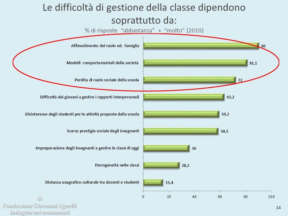 Le difficoltà di gestione della classe dipendono soprattutto da: % di risposte abbastanza + molto (2010) 14 Φ Fondazione Giovanni Agnelli Indagine sui neoassunti