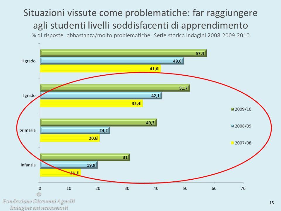 Situazioni vissute come problematiche: far raggiungere agli studenti livelli soddisfacenti di apprendimento % di risposte abbastanza/molto problematiche.