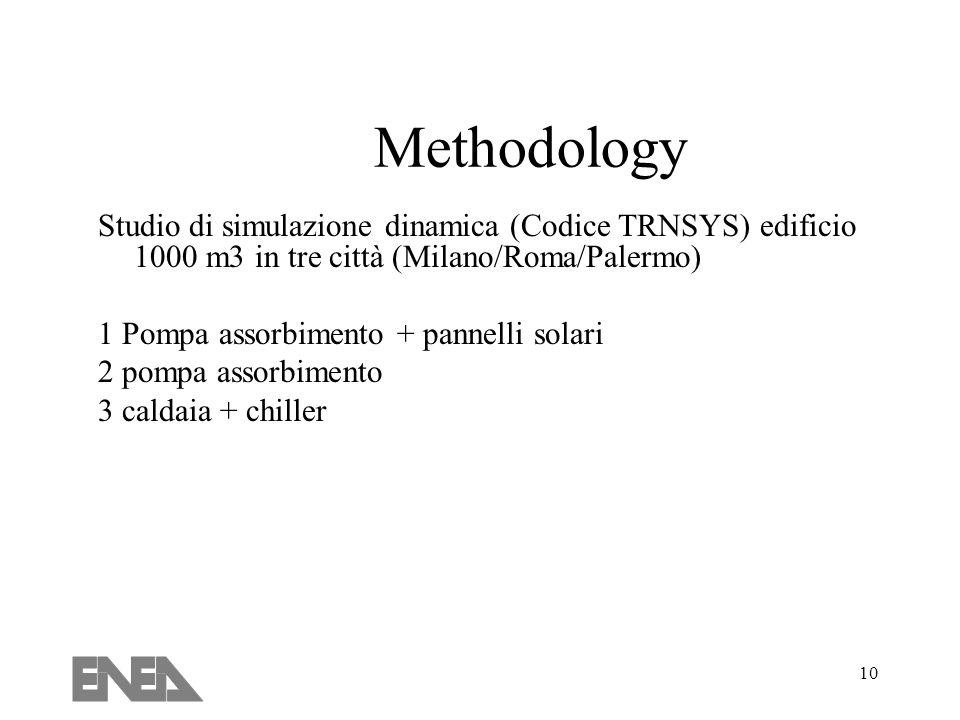 10 Methodology Studio di simulazione dinamica (Codice TRNSYS) edificio 1000 m3 in tre città (Milano/Roma/Palermo) 1 Pompa assorbimento + pannelli solari 2 pompa assorbimento 3 caldaia + chiller