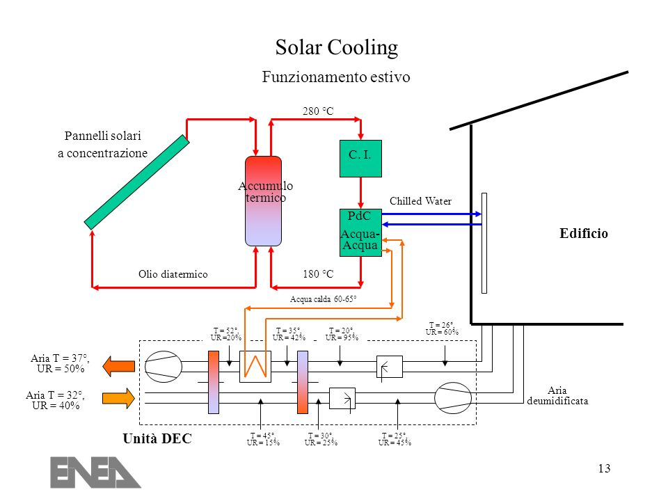 13 T = 35°, UR = 42% Pannelli solari a concentrazione Accumulo termico C.