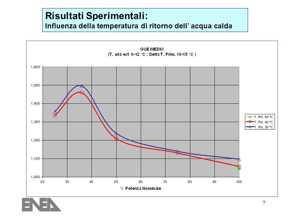 7 Risultati Sperimentali: Influenza della temperatura di ritorno dell acqua calda