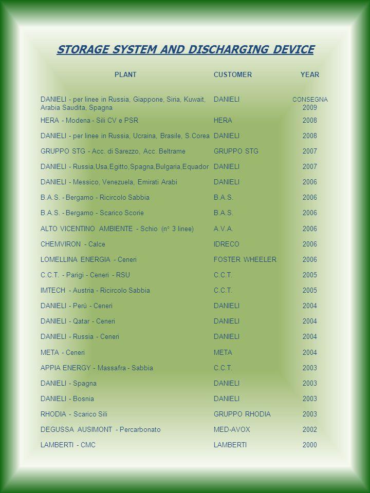 STORAGE SYSTEM AND DISCHARGING DEVICE PLANTCUSTOMERYEAR DANIELI - per linee in Russia, Giappone, Siria, Kuwait, Arabia Saudita, Spagna DANIELI CONSEGNA 2009 HERA - Modena - Sili CV e PSRHERA2008 DANIELI - per linee in Russia, Ucraina, Brasile, S.CoreaDANIELI2008 GRUPPO STG - Acc.