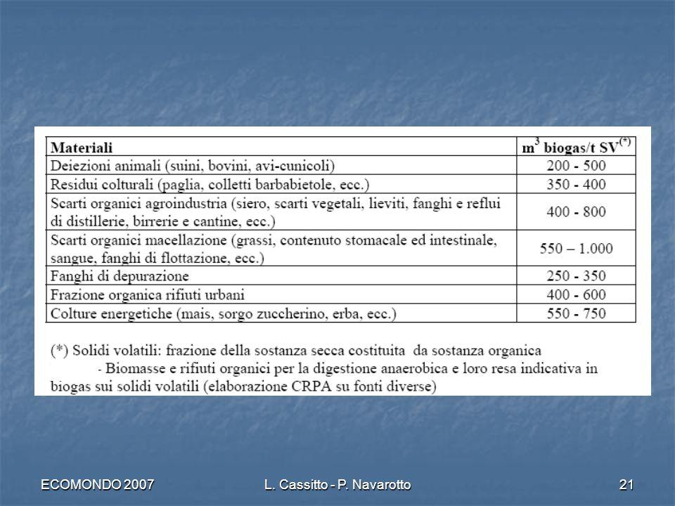 ECOMONDO 2007L. Cassitto - P. Navarotto21