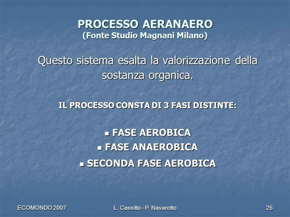 ECOMONDO 2007L. Cassitto - P. Navarotto25 PROCESSO AERANAERO (Fonte Studio Magnani Milano) Questo sistema esalta la valorizzazione della sostanza orga