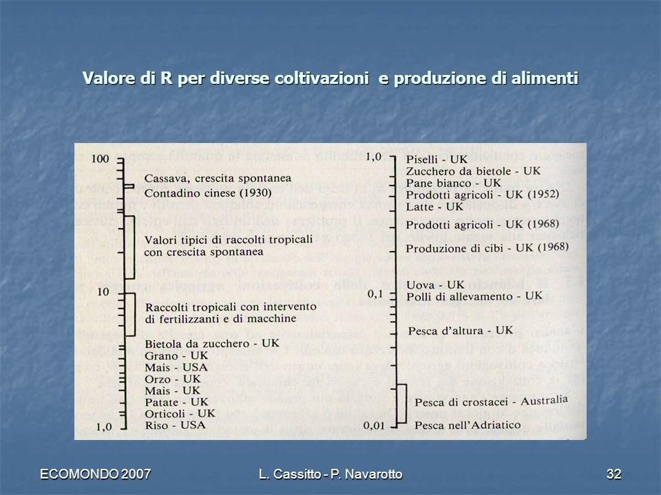 ECOMONDO 2007L. Cassitto - P. Navarotto32 Valore di R per diverse coltivazioni e produzione di alimenti
