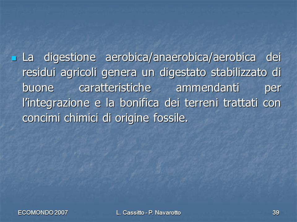 ECOMONDO 2007L. Cassitto - P. Navarotto39 La digestione aerobica/anaerobica/aerobica dei residui agricoli genera un digestato stabilizzato di buone ca