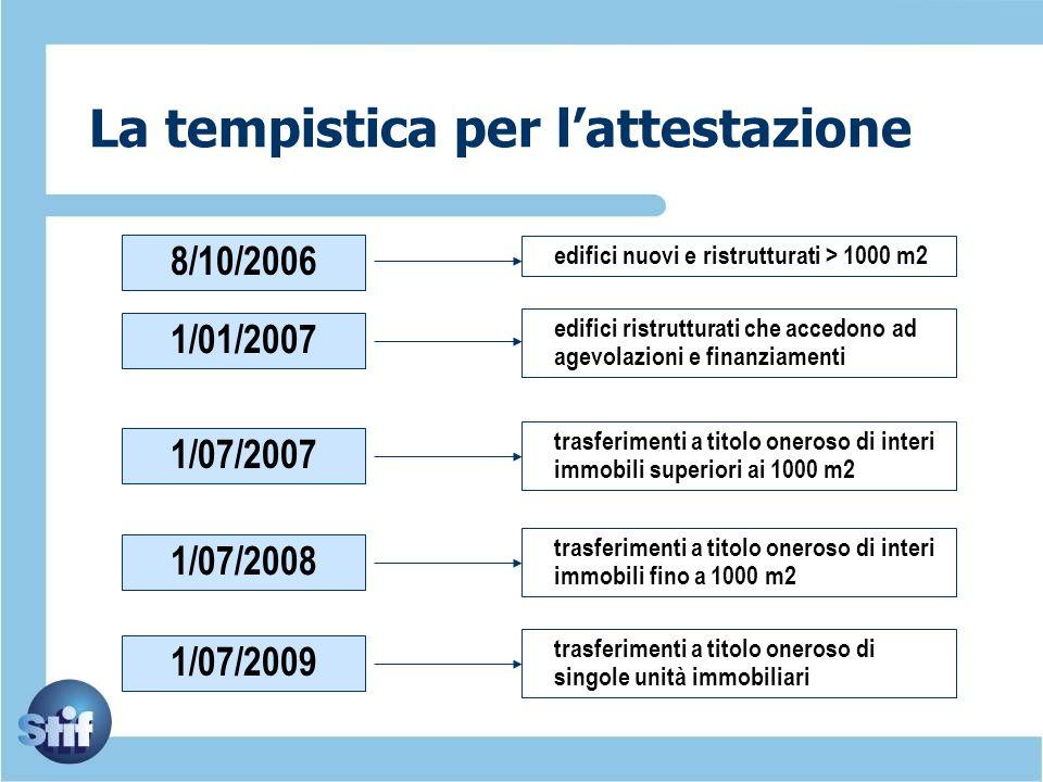 La tempistica per lattestazione 1/01/2007 edifici ristrutturati che accedono ad agevolazioni e finanziamenti 1/07/2007 trasferimenti a titolo oneroso