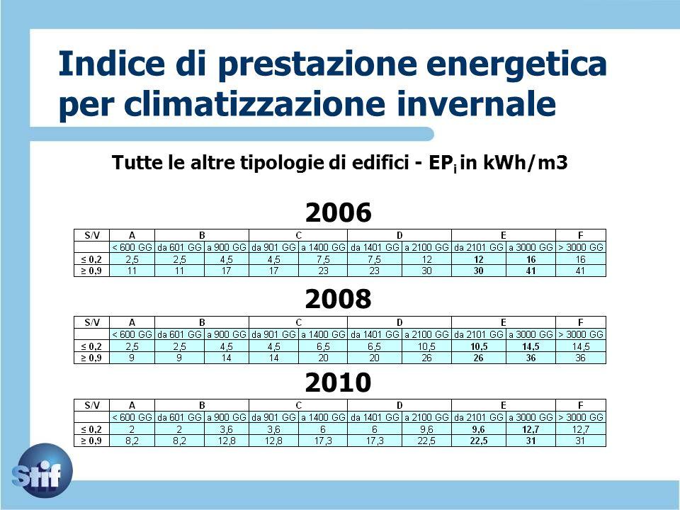 Indice di prestazione energetica per climatizzazione invernale Tutte le altre tipologie di edifici - EP i in kWh/m3 2006 2008 2010