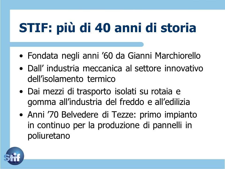 STIF: più di 40 anni di storia Fondata negli anni 60 da Gianni Marchiorello Dall industria meccanica al settore innovativo dellisolamento termico Dai