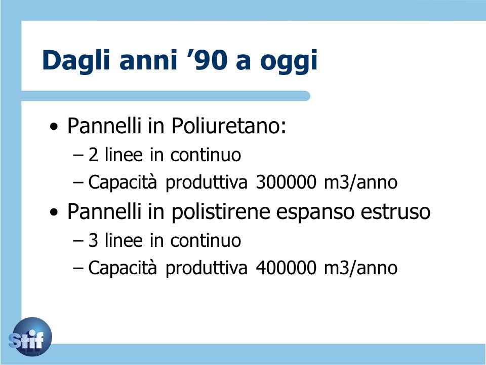 Dagli anni 90 a oggi Pannelli in Poliuretano: –2 linee in continuo –Capacità produttiva 300000 m3/anno Pannelli in polistirene espanso estruso –3 line
