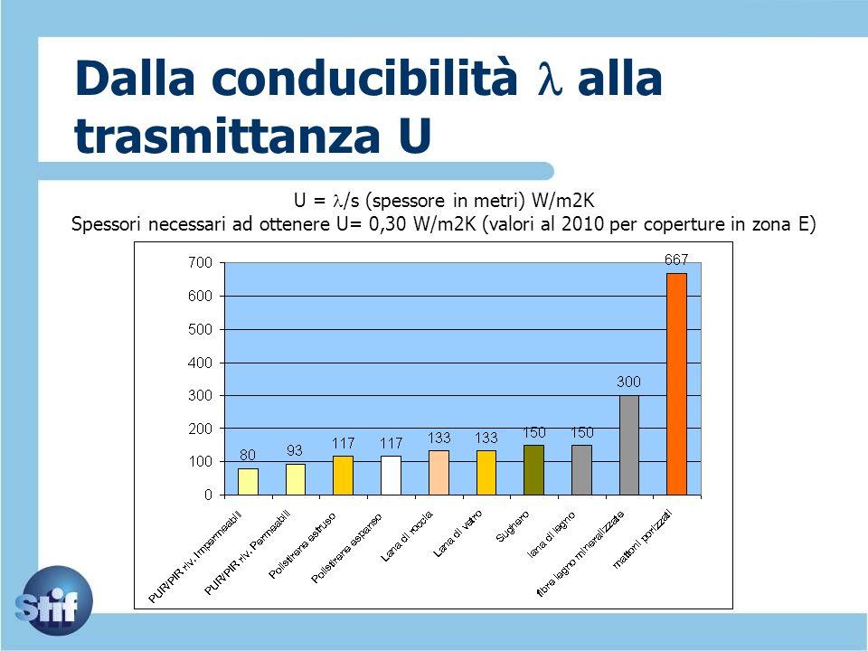 Dalla conducibilità l alla trasmittanza U U = l /s (spessore in metri) W/m2K Spessori necessari ad ottenere U= 0,30 W/m2K (valori al 2010 per copertur