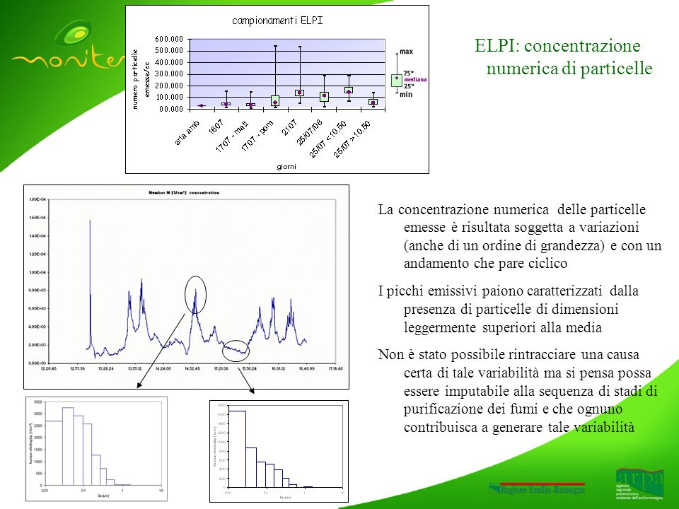 ELPI: concentrazione numerica di particelle La concentrazione numerica delle particelle emesse è risultata soggetta a variazioni (anche di un ordine di grandezza) e con un andamento che pare ciclico I picchi emissivi paiono caratterizzati dalla presenza di particelle di dimensioni leggermente superiori alla media Non è stato possibile rintracciare una causa certa di tale variabilità ma si pensa possa essere imputabile alla sequenza di stadi di purificazione dei fumi e che ognuno contribuisca a generare tale variabilità