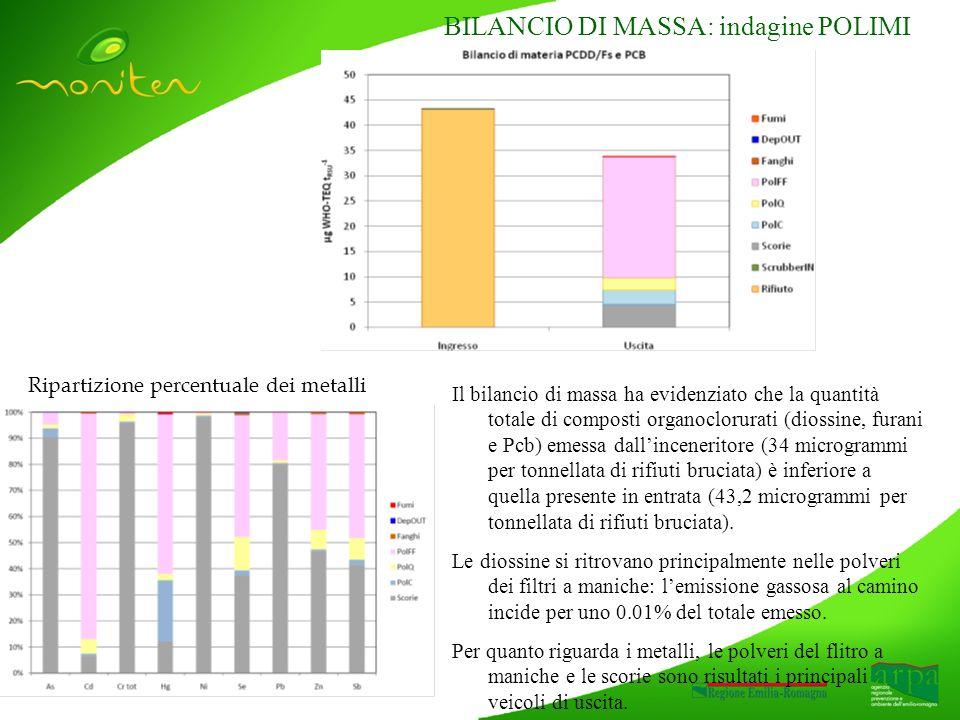 Ripartizione percentuale dei metalli BILANCIO DI MASSA: indagine POLIMI Il bilancio di massa ha evidenziato che la quantità totale di composti organoclorurati (diossine, furani e Pcb) emessa dallinceneritore (34 microgrammi per tonnellata di rifiuti bruciata) è inferiore a quella presente in entrata (43,2 microgrammi per tonnellata di rifiuti bruciata).