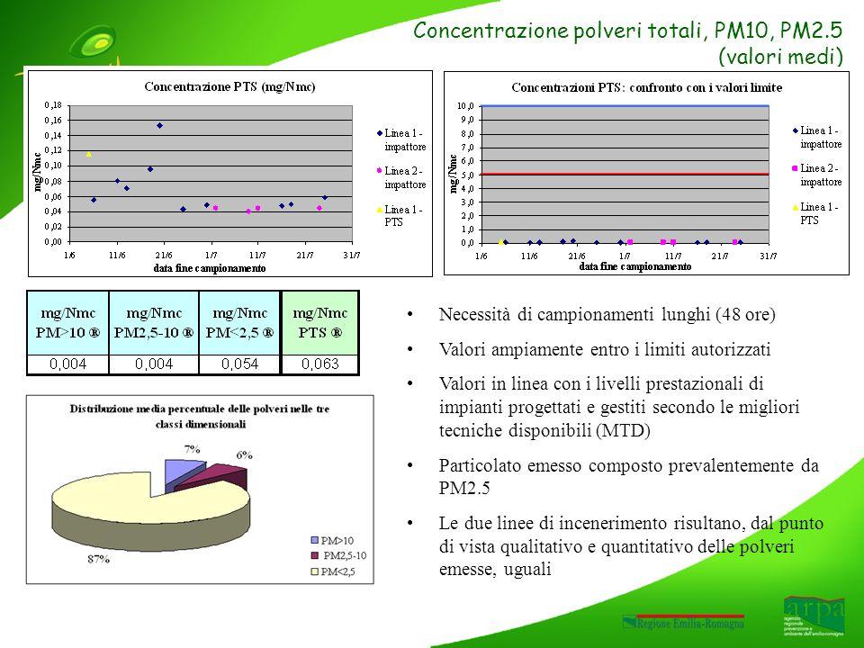 Concentrazione polveri totali, PM10, PM2.5 (valori medi) Necessità di campionamenti lunghi (48 ore) Valori ampiamente entro i limiti autorizzati Valori in linea con i livelli prestazionali di impianti progettati e gestiti secondo le migliori tecniche disponibili (MTD) Particolato emesso composto prevalentemente da PM2.5 Le due linee di incenerimento risultano, dal punto di vista qualitativo e quantitativo delle polveri emesse, uguali