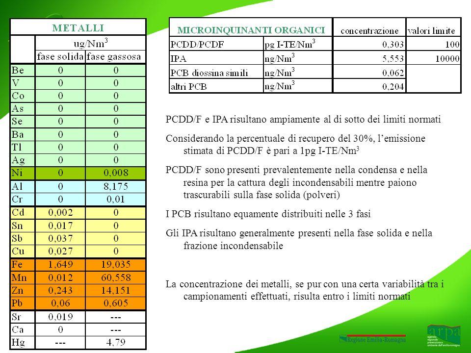 PCDD/F e IPA risultano ampiamente al di sotto dei limiti normati Considerando la percentuale di recupero del 30%, lemissione stimata di PCDD/F è pari a 1pg I-TE/Nm 3 PCDD/F sono presenti prevalentemente nella condensa e nella resina per la cattura degli incondensabili mentre paiono trascurabili sulla fase solida (polveri) I PCB risultano equamente distribuiti nelle 3 fasi Gli IPA risultano generalmente presenti nella fase solida e nella frazione incondensabile La concentrazione dei metalli, se pur con una certa variabilità tra i campionamenti effettuati, risulta entro i limiti normati